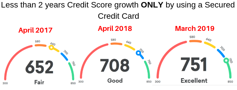 Credit Score growth